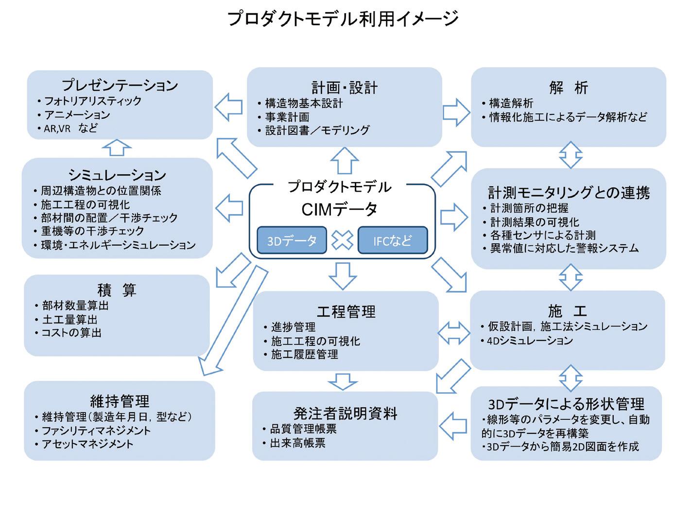 図-5 CIMの利用イメージ