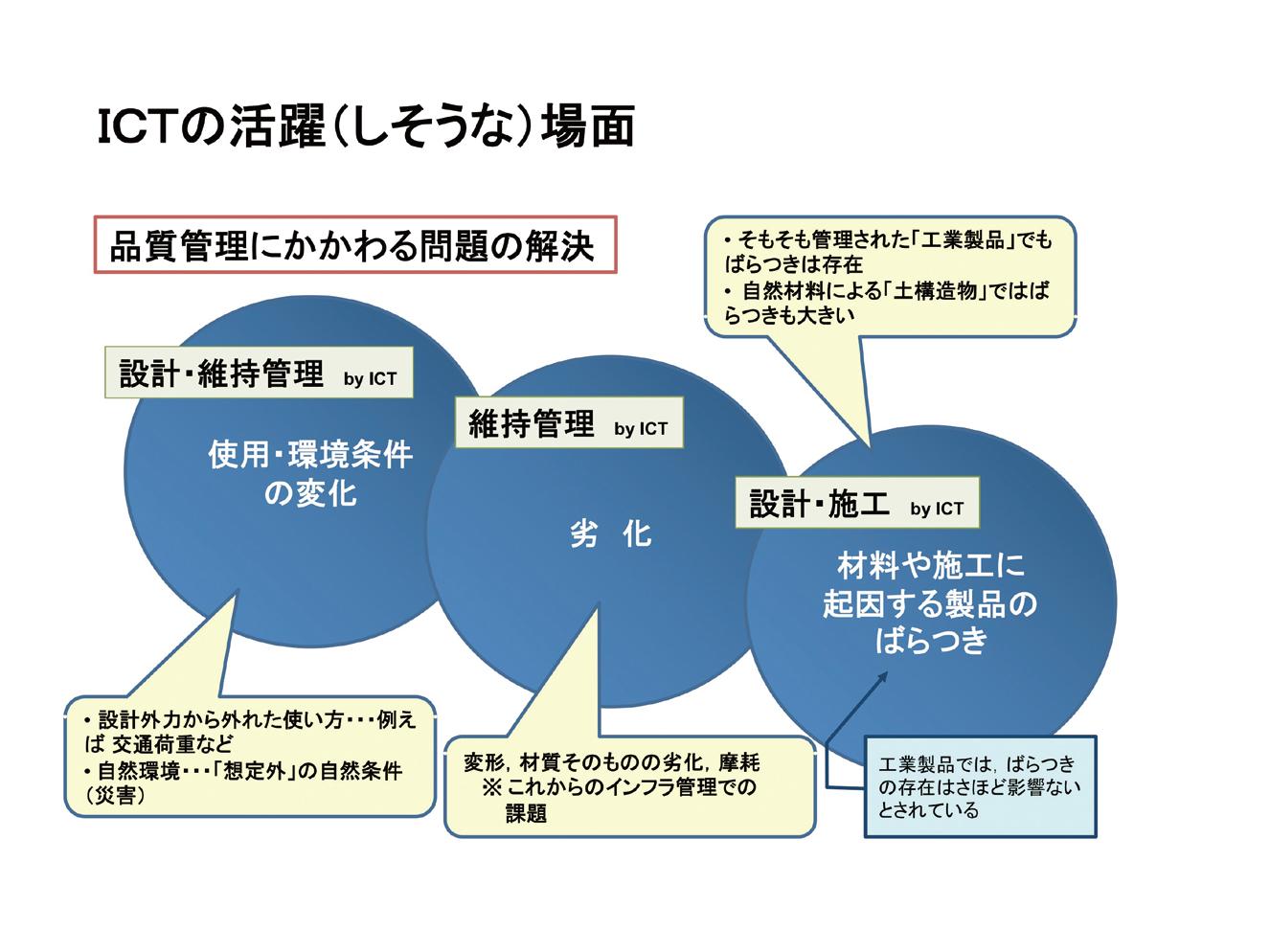 図-6 CIMの品質管理への活用