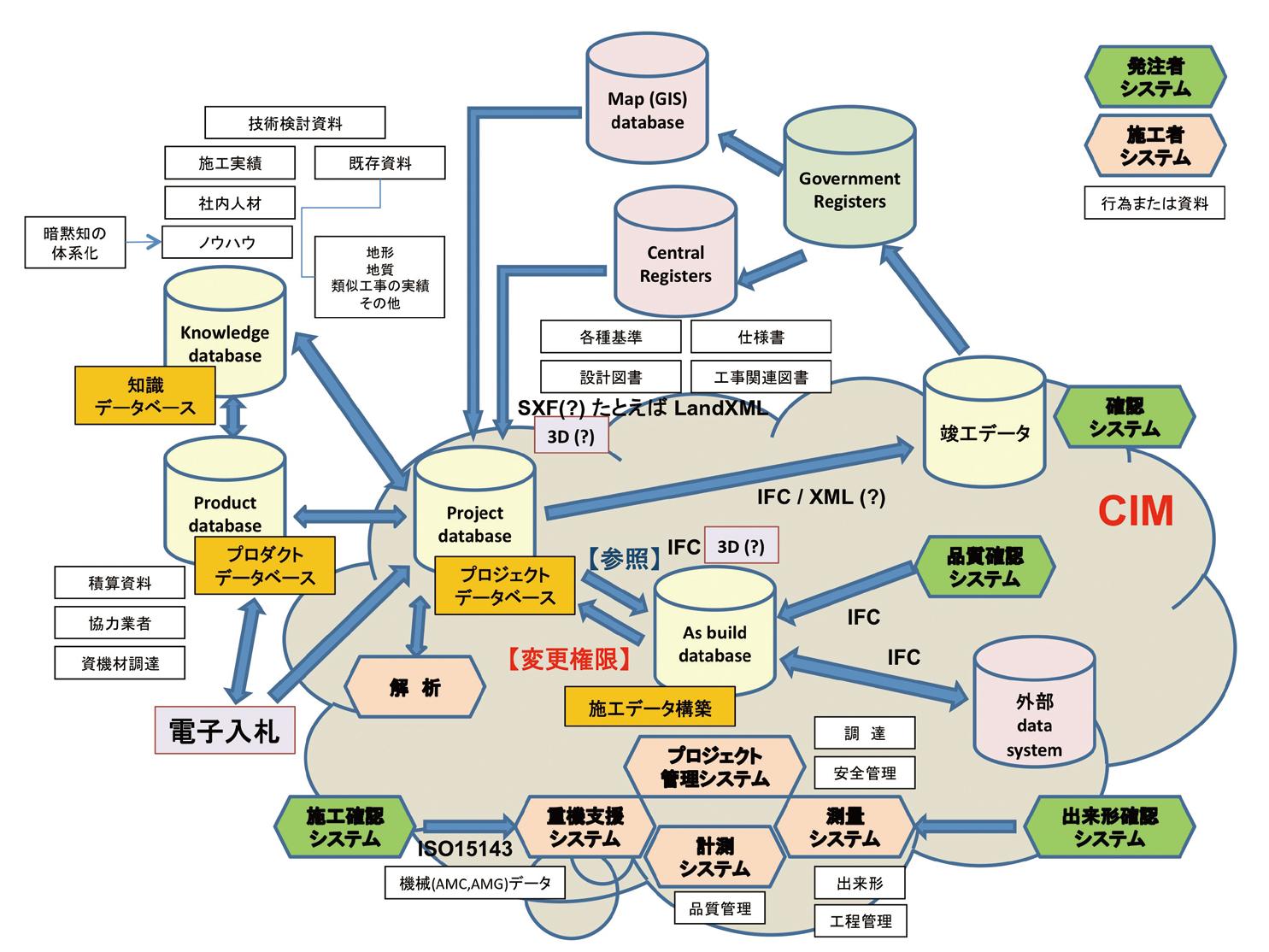 図-7 CIMのイメージ