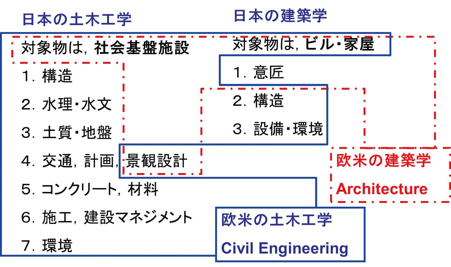 図-1 日本と欧米の土木・建築の分け方の違い