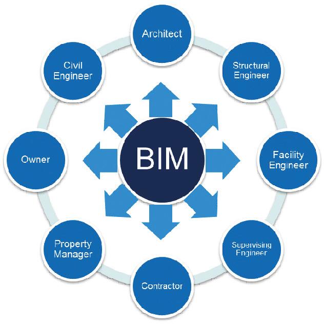 図-2 BIMによる異なる技術者らによる協調的作業