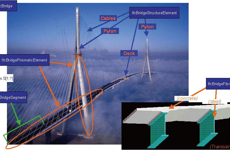 図-5 IFC-Bridgeによる橋梁モデル図
