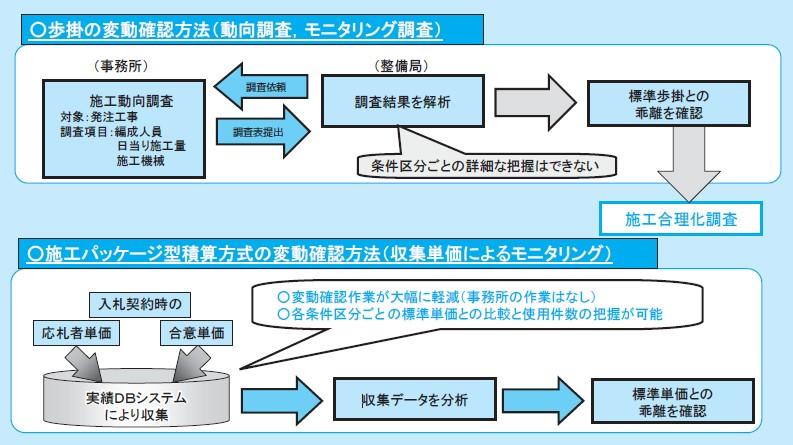 図-1 施工パッケージ型単価の改定について