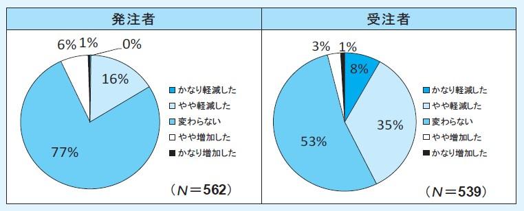 図-1(Q1.当初積算の手間は,積上げ方式と比べて軽減しましたか)
