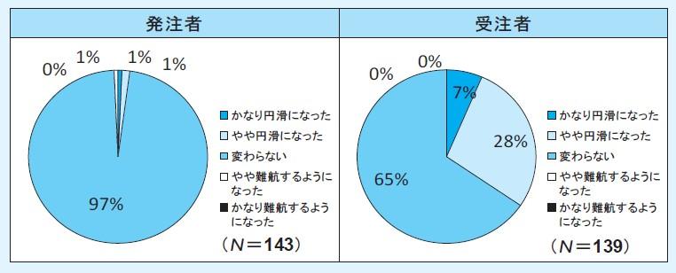 図-3(Q3.本方式導入により,単価協議は円滑になりましたか ※ 個別合意方式の場合のみ記入)