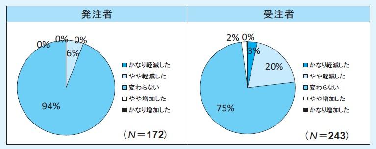 図-4(Q4.本方式導入により,変更協議の手間は積上げ方式と比べて軽減しましたか)