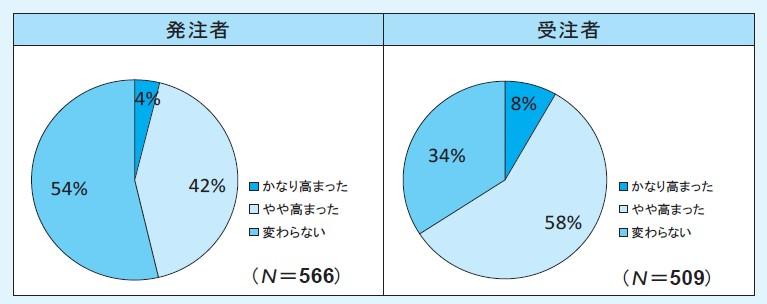 図-5(Q5.標準単価や補正式を公表することで積上げ方式と比べて価格の透明性は高まりましたか)