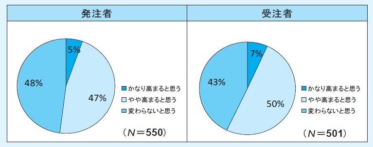 図-6(Q6.合意単価に加え応札者単価を用いて標準単価を算出することで価格の妥当性は高まると思いますか)