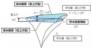 図-1 ダム貯水池の上部の価値