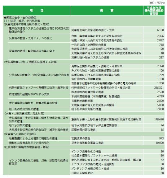 表-2 「新しい日本のための優先課題推進枠」要望事項