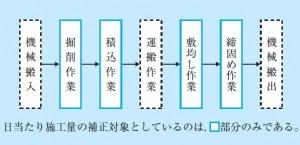 図-1 土工における日当たり作業量の補正対象
