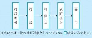 図-2 コンクリート工における日当たり作業量の補正対象