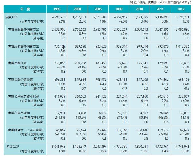 図表-1 マクロ経済の推移(年度)