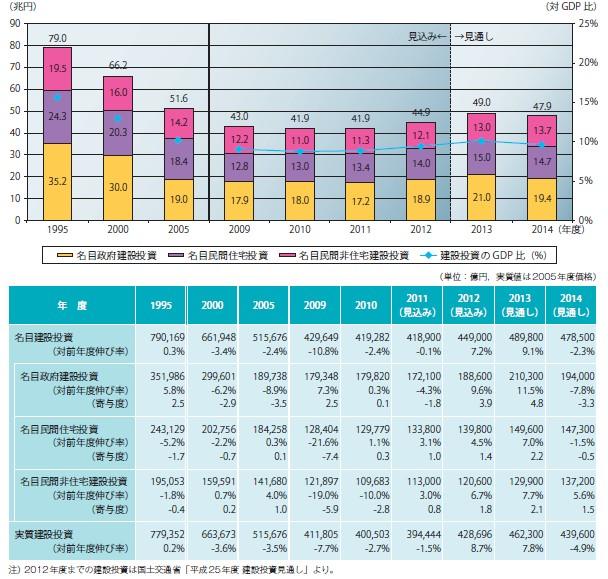 図表-2 名目建設投資額の推移(年度)