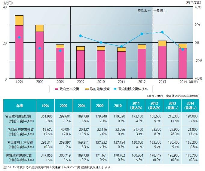 図表-3 名目政府建設投資の推移(年度)