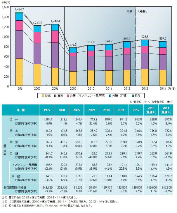 図表-4 住宅着工戸数の推移(年度)