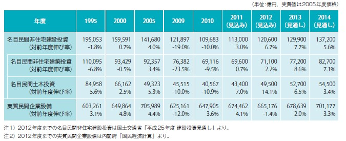 図表-5 民間非住宅建設投資の推移(年度)