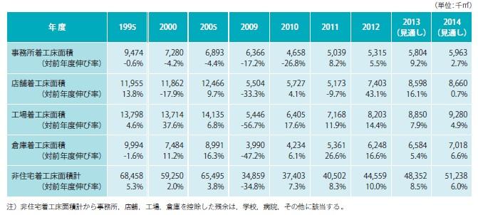 図表-6 民間非住宅建築着工床面積の推移(年度)