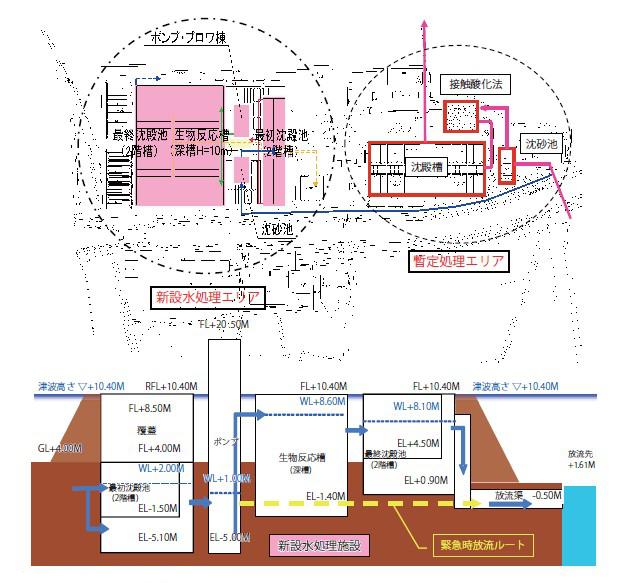 図-1:新設水処理施設,暫定処理概要図