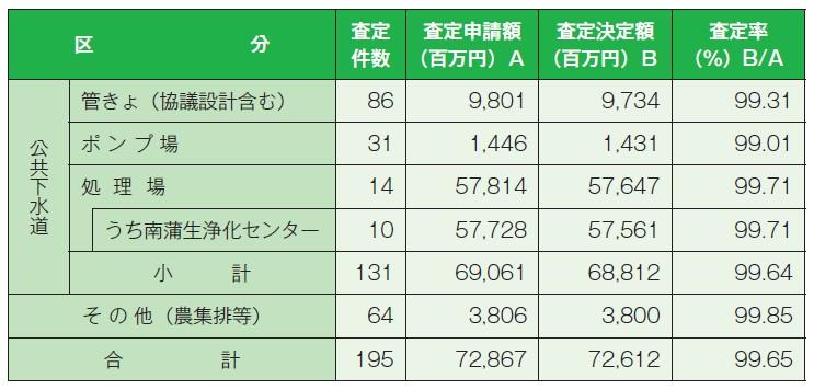 表-2:下水道の被害額(災害査定決定額)