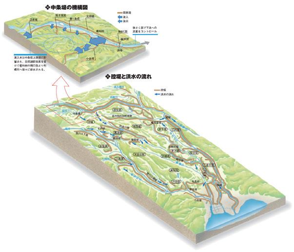 図-2 「江戸時代の利根川」 国土交通省 関東地方整備局 利根川上流工事事務所