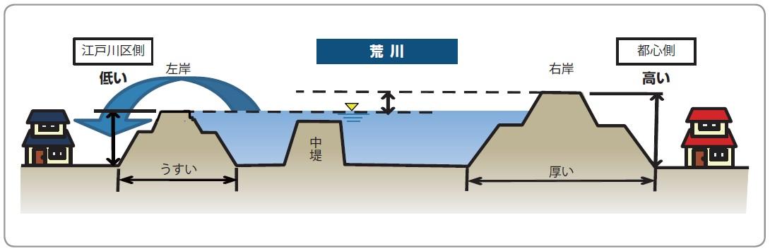図-4 江戸川区側と都心側の堤防の違い