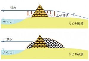 図-5 ピラミッド群のナイル川堤防