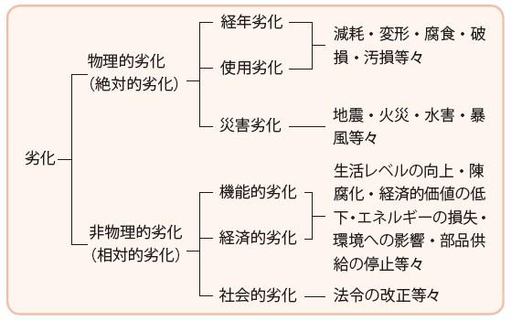 図-1:物理的劣化と非物理的劣化