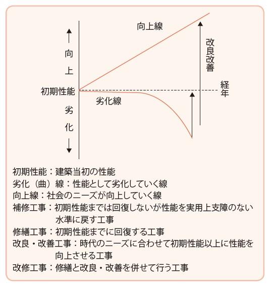 図-2:改良保全の考え方