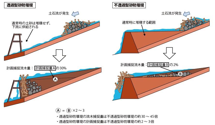 図-1 透過型・不透過型砂防堰堤の流木捕捉量