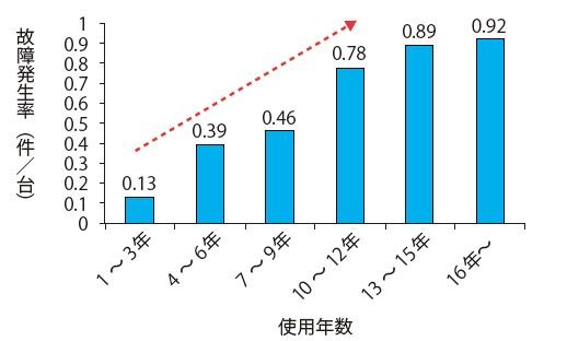 図-4 除雪機械の故障発生率と使用年数(平成24年度)