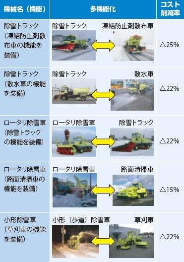 表-1 除雪機械の多機能化