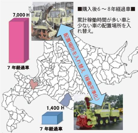 図-7 除雪機械の稼働平準化イメージ
