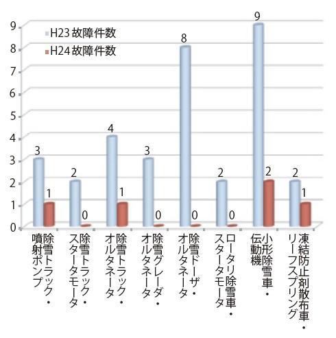 図-8 予防整備の効果(故障件数)