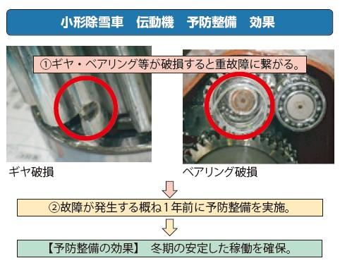 図-9 予防整備の効果