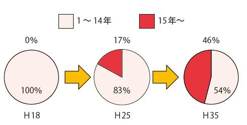 図-2 除雪機械使用年数の割合