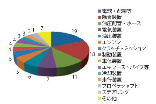 図-3 除雪機械 装置別 故障率(平成24年度)