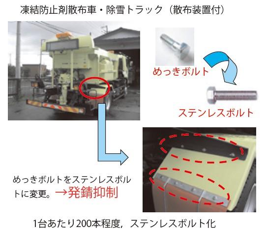 図-12 めっきボルト→ステンレスボルト化