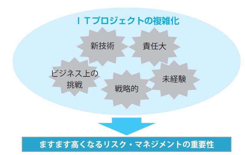 図-1 リスク・マネジメントの重要性