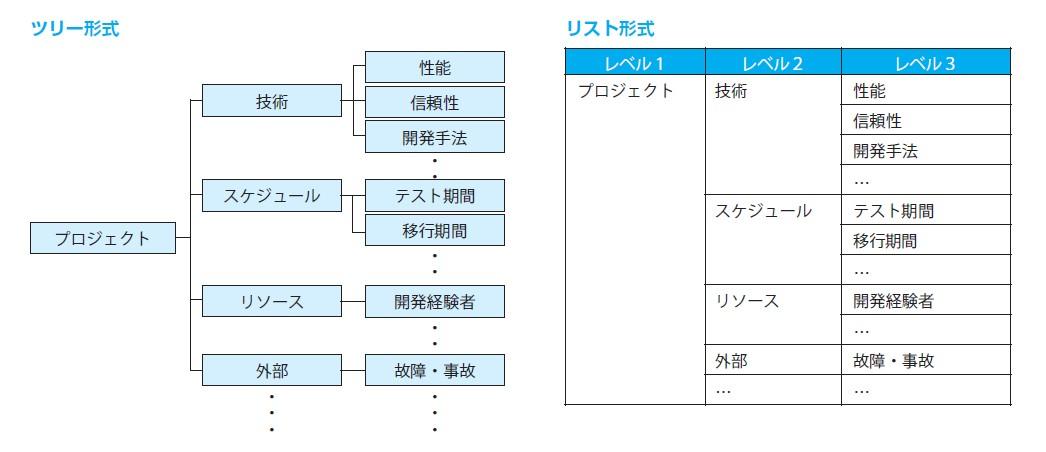 図-3 RBSの例