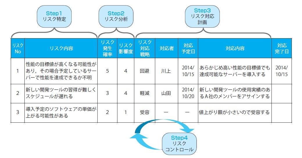 図-4 リスク登録簿