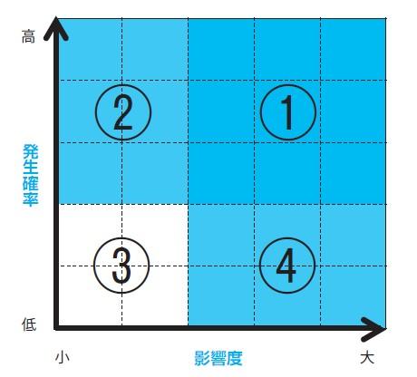 図-5 リスクマップ