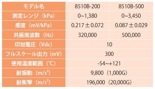 表-2 圧力センサ仕様