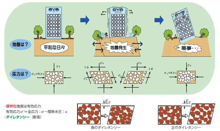 図-1 液状化現象の説明