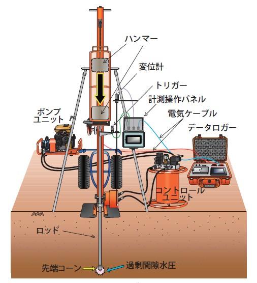 図-2 ピエゾドライブコーンの装置概要