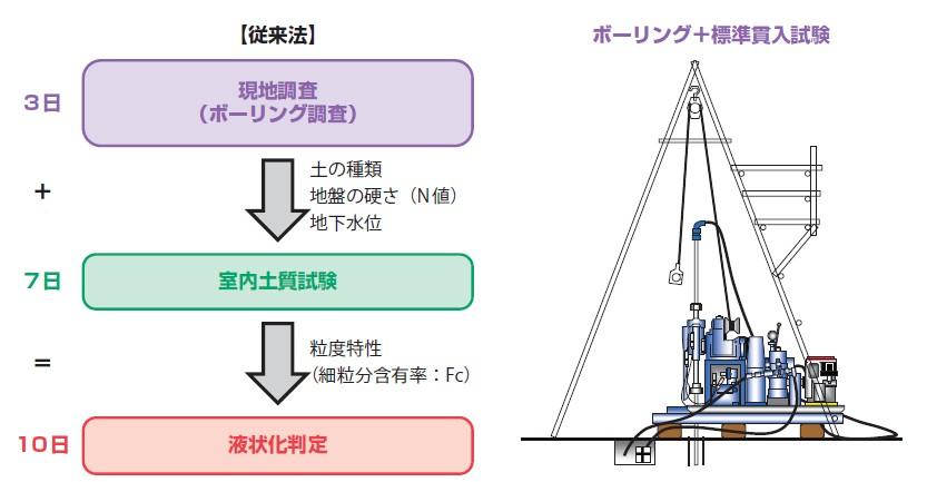 図-4 原位置試験と室内土質試験を実施する従来法