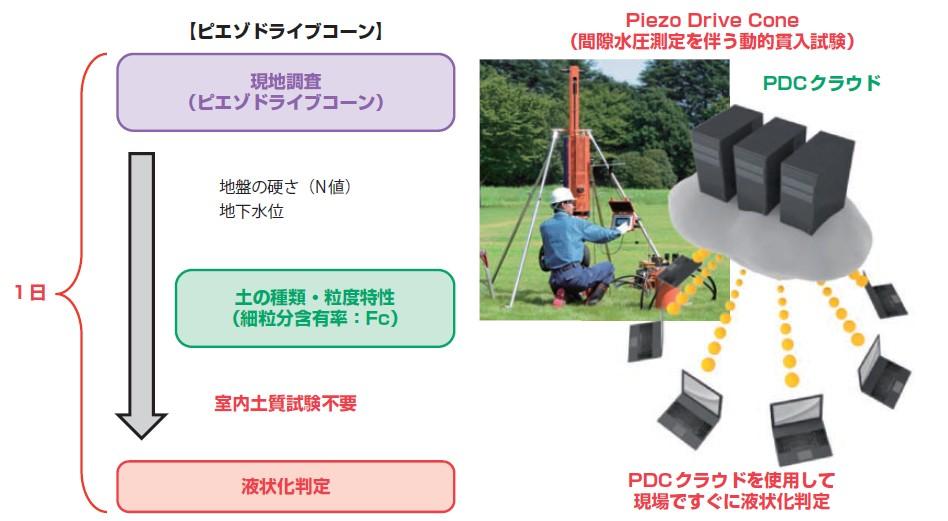 図-5 ピエゾドライブコーンを利用したリアルタイム判定