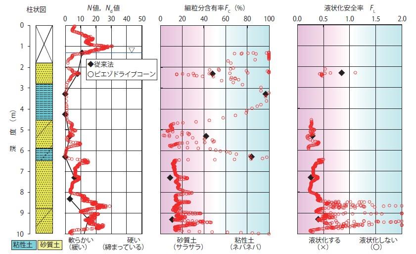 図-6 従来法とピエゾドライブコーンの結果比較