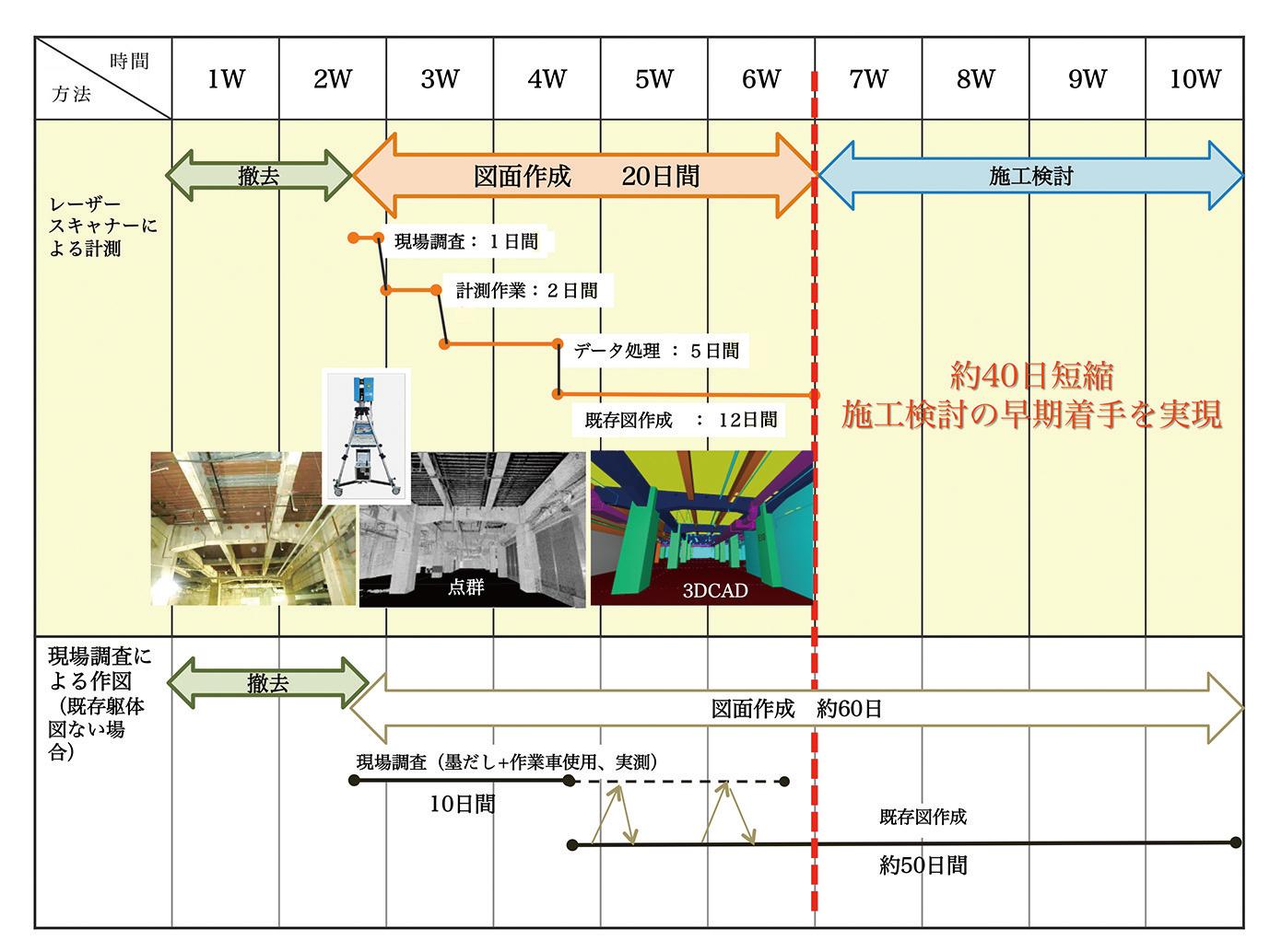 図-1 現状把握と図面化作成時間−従来との比較
