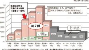 図-1 公 立小中学校の経年別保有面積(非木造校舎・体育館・寄宿舎)